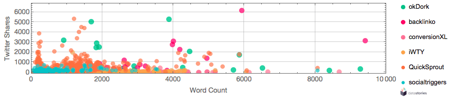 Word Count vs. twitter shares